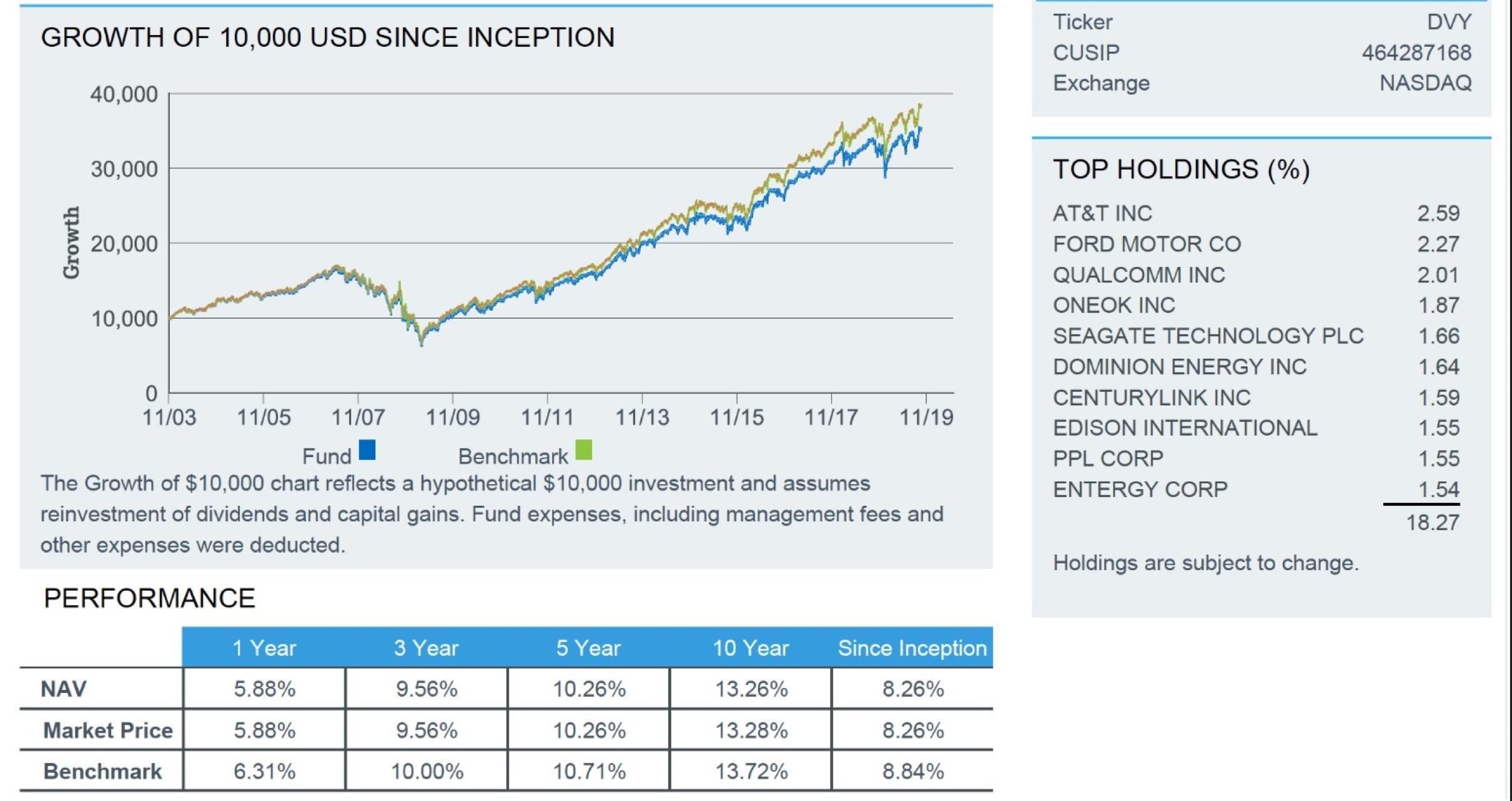 Dvy dividend reinvestment cost kcs 100brokerforex