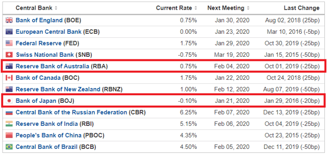 AUD/JPY Central Bank Rates