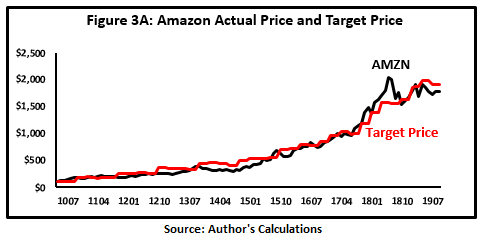 Amazon 2020 Valuation Outlook Nasdaq Amzn Seeking Alpha