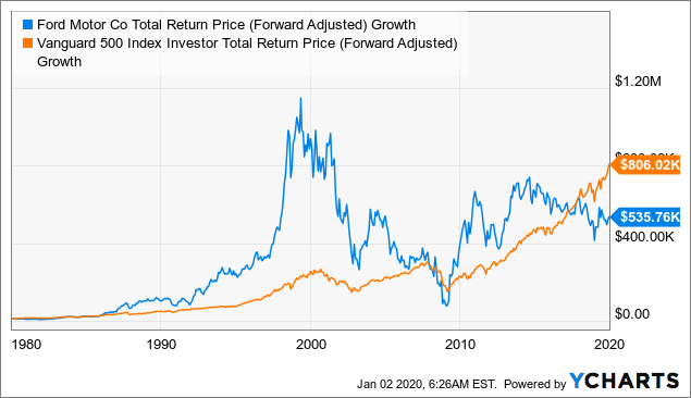 10 Stocks For 40 Years Seeking Alpha