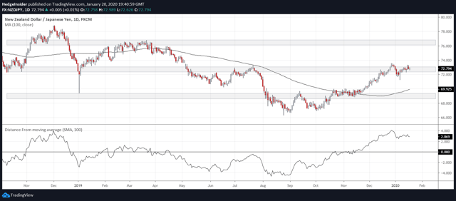 NZD/JPY Distance from 100-day Moving Average