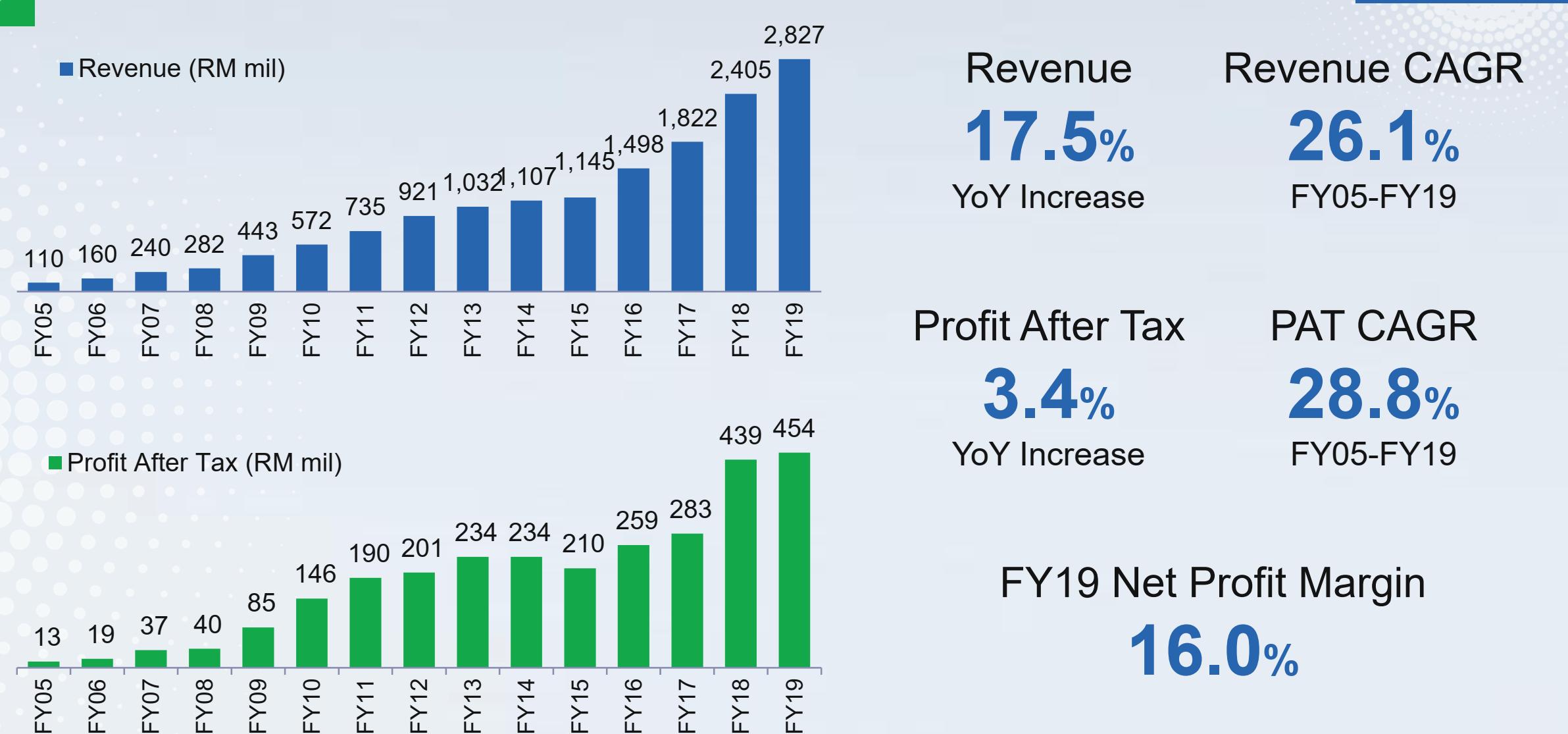 Hartalega Holdings Limited Upside Due To Premium Valuations