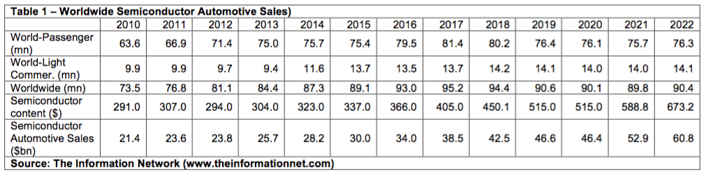Infineon And NXP: Tailwinds As Automotive ICs Recover In 2020 - Infineon Technologies AG (OTCMKTS:IFNNF) | Seeking Alpha
