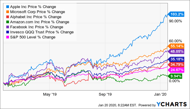 Apple Is What Worries Me About The Markets - Apple Inc. (NASDAQ:AAPL) | Seeking Alpha