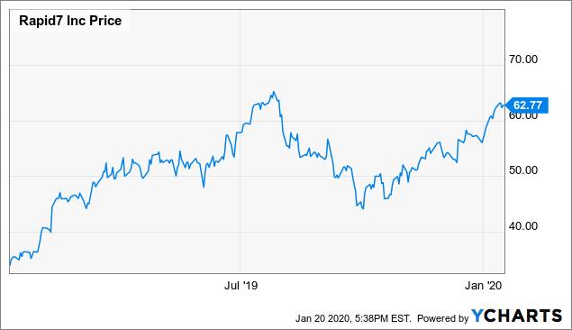 Rapid7: Strong Momentum Into 2020 - Rapid7, Inc. (NASDAQ:RPD) | Seeking Alpha