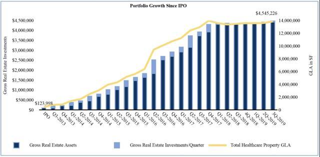 DOC portfolio growth