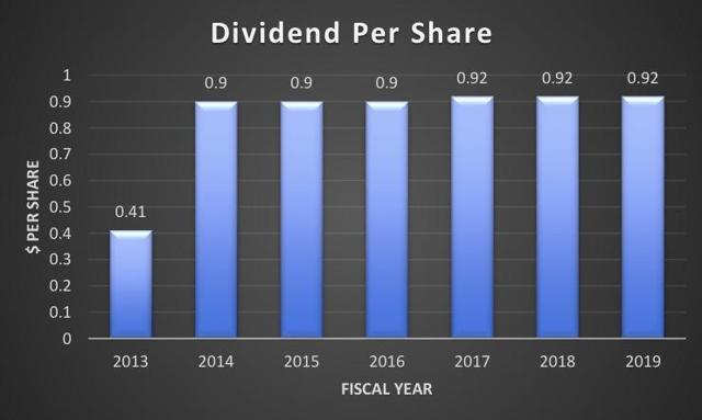 DOC dividends