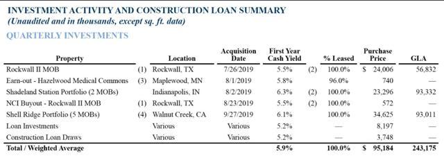 DOC 2019 investment summary