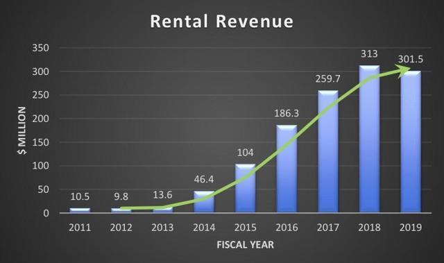 DOC rental revenue