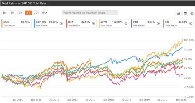 DOC stock performance