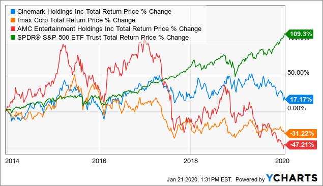 Cinemark, Great Company Terrible Industry - Cinemark Holdings, Inc. (NYSE:CNK) | Seeking Alpha
