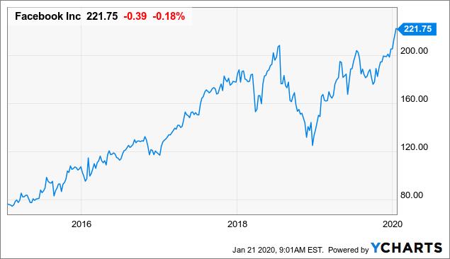Facebook Valuation: It's Not Too Late - Facebook, Inc. (NASDAQ:FB) | Seeking Alpha