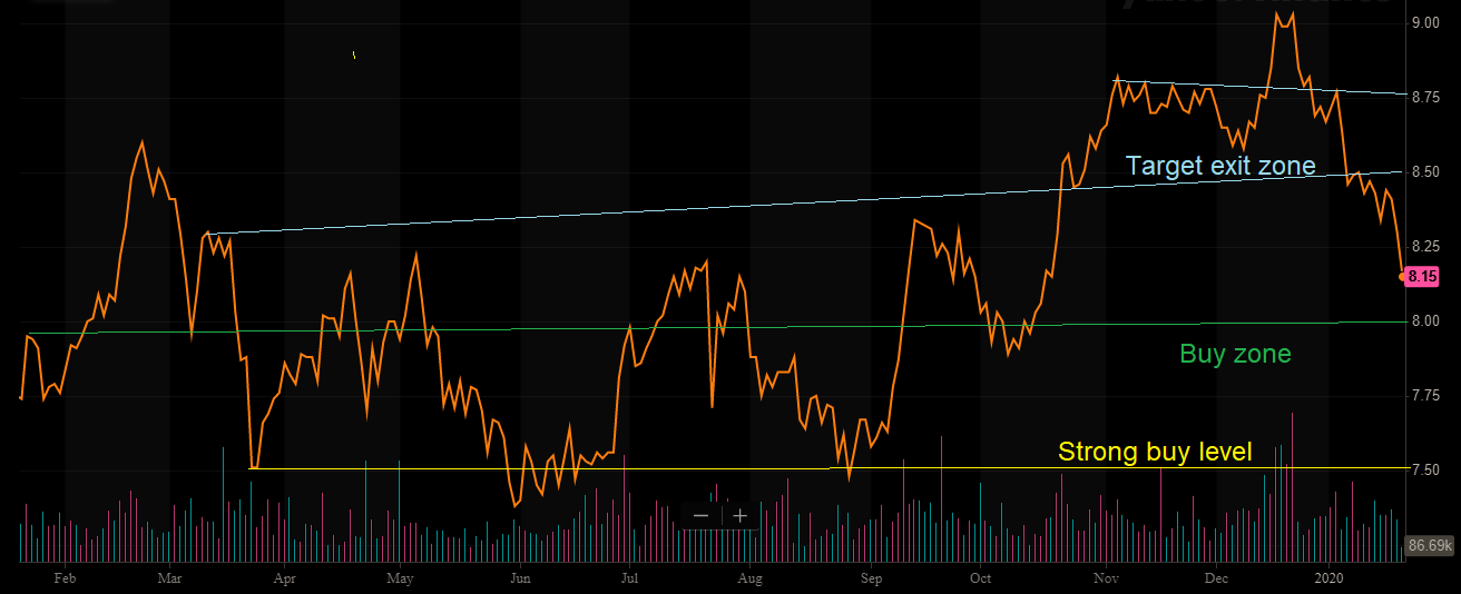 TrustCo Bank A Solid Buy Under $8 - TrustCo Bank Corp NY (NASDAQ:TRST) | Seeking Alpha