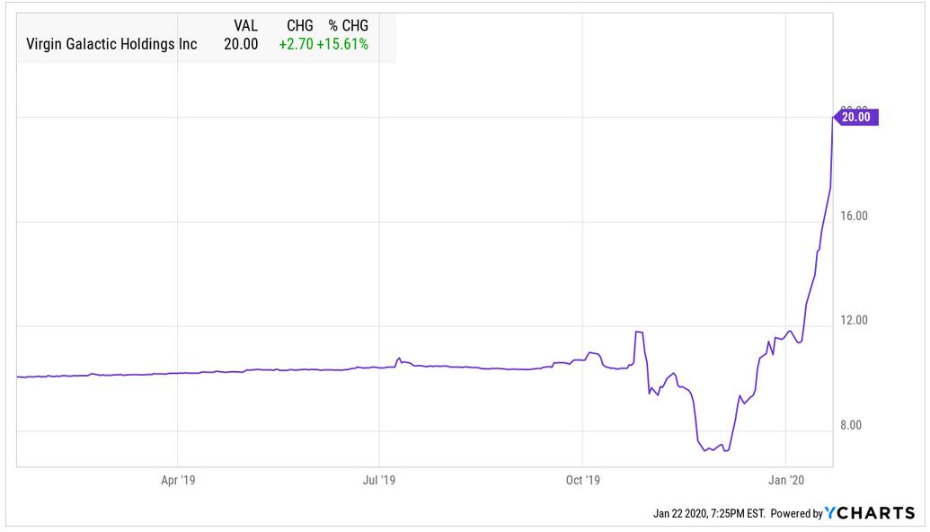 Virgin Galactic's Rocket Ride Suggests Pent-Up Demand For Space Stocks - Virgin Galactic Holdings, Inc. (NYSE:SPCE) | Seeking Alpha