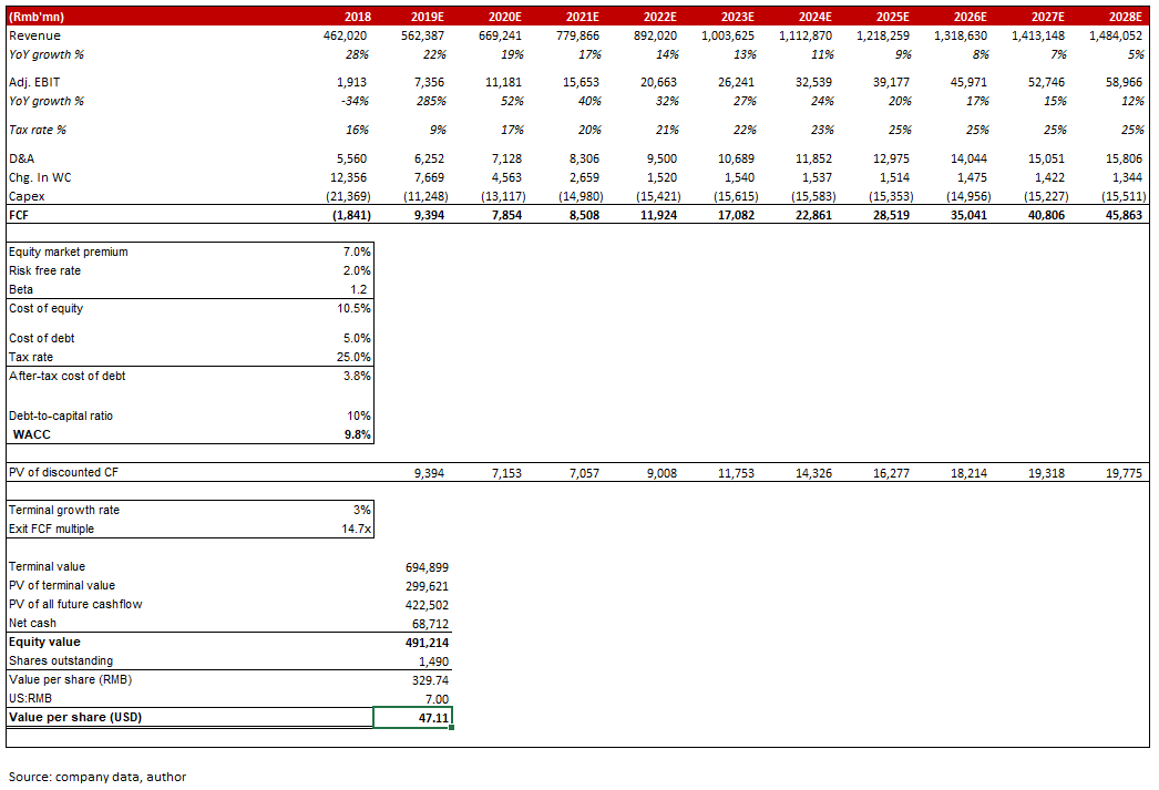JD.com: A Solid 2020 Setup - JD.com, Inc. (NASDAQ:JD) | Seeking Alpha
