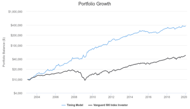 Momentum Strategies For A Global Funds Portfolio