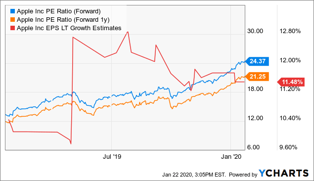 Apple Preview: This Could Be A Killer Quarter - Apple Inc. (NASDAQ:AAPL) | Seeking Alpha