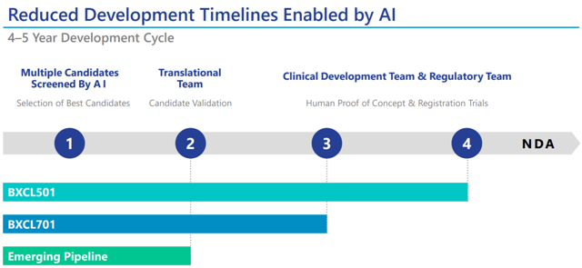 AI-based clinical development
