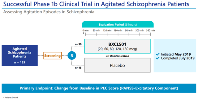 Phase1b trial of BXCL501