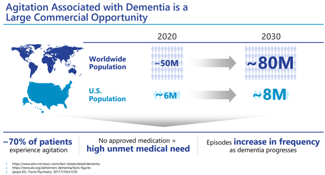 Dementia-related agitation market opportunity