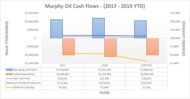 Murphy Oil cash flows