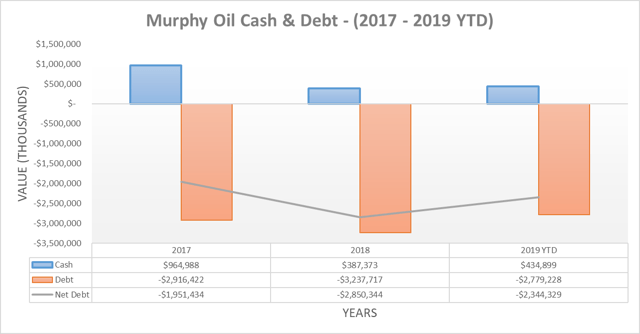 Murphy Oil cash & debt