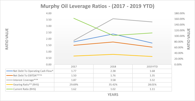 Murphy Oil leverage ratios