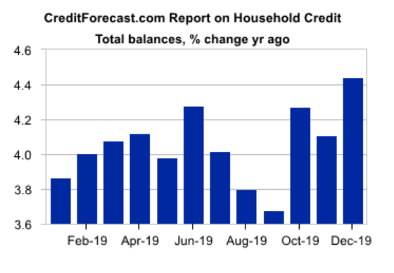 U.S. Household Credit Expanding At Sustainable Level - No Action Needed   Seeking Alpha