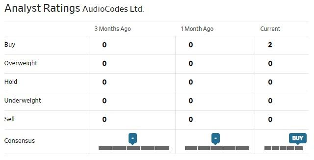 AUDC Analysts Ratings.jpg