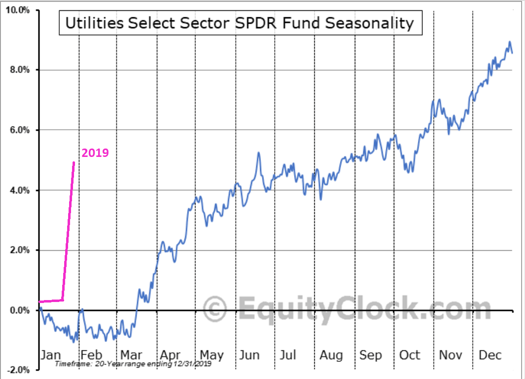 Utility Stocks: Too Far, Too Fast - Utilities Select Sector SPDR ETF (NYSEARCA:XLU) | Seeking Alpha