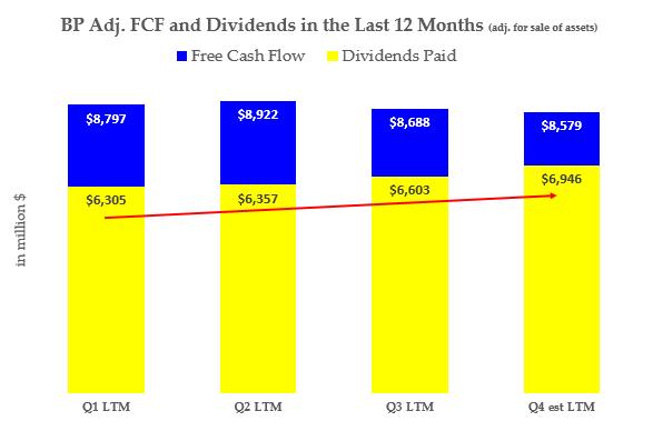 BP - Adj FCF and Dividend History