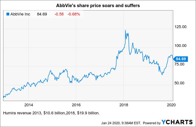 Abbott's Pending Loss Ushers In Ongoing Prosperity - Abbott Laboratories (NYSE:ABT)   Seeking Alpha