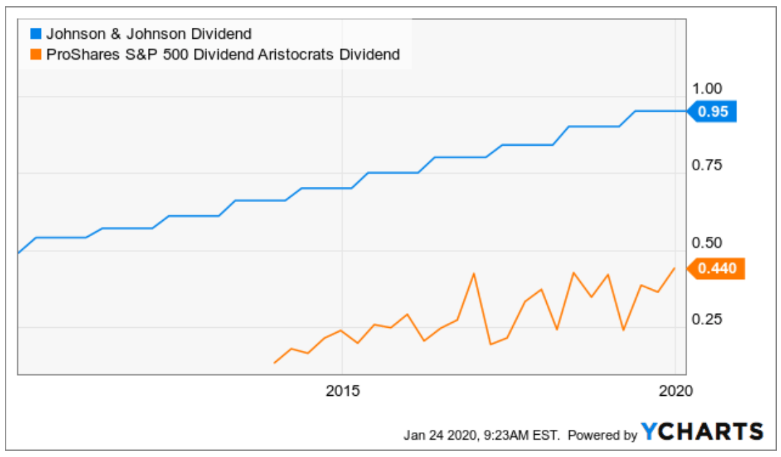 No Dividend-Strategy ETFs Are Dividend Champions, But There Is One Contender   Seeking Alpha