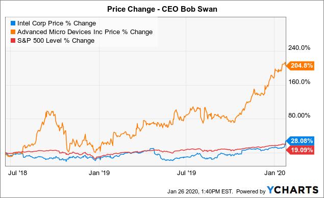 Intel: Swan's Luck About To End - Intel Corporation (NASDAQ:INTC) | Seeking Alpha
