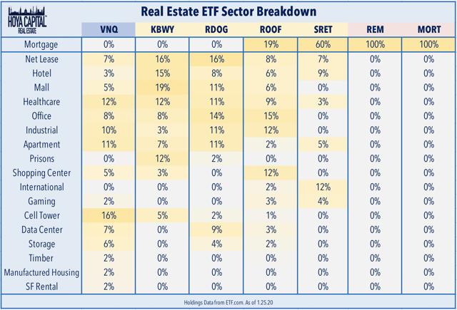 real estate sector breakdown