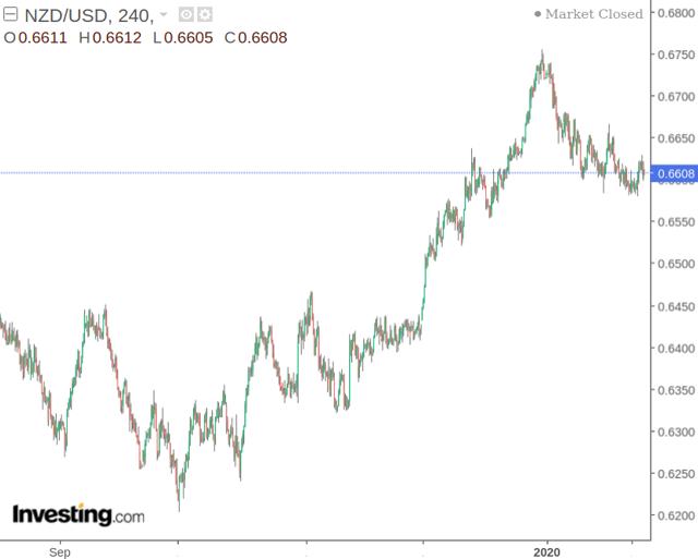 NZD/USD: Further Upside Ahead Despite Temporary Retreat | Seeking Alpha