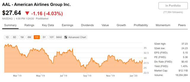 American Airlines Is In A Perpetual State Of Uncontrolled Descent - American Airlines Group Inc. (NASDAQ:AAL) | Seeking Alpha