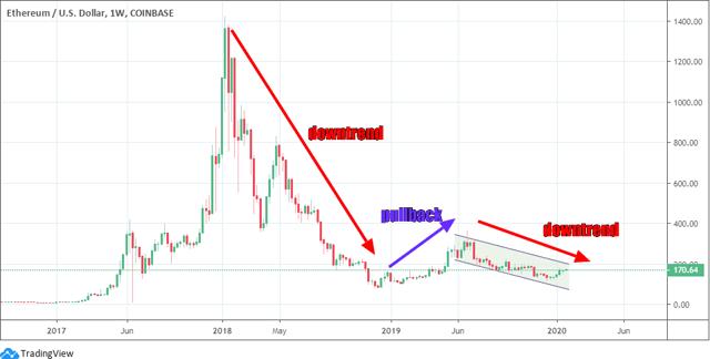 Ethereum Stock Chart Canada