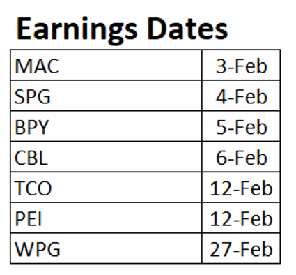 mall REITs earning dates
