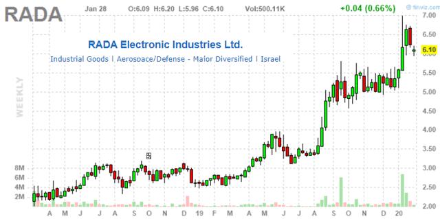 Rada Electronic Industries More Upside In 2020 On Strong Sales Momentum Nasdaq Rada Seeking Alpha
