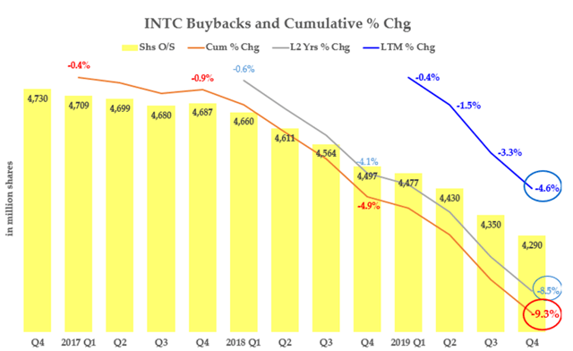An Update On Intel's Buyback And Total Yield Effects On Its Valuation - Intel Corporation (NASDAQ:INTC) | Seeking Alpha