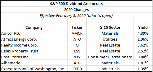 New Dividend Aristocrats For 2020   Seeking Alpha