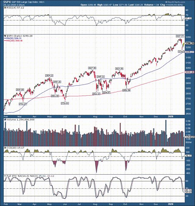 Grafico S&P 500