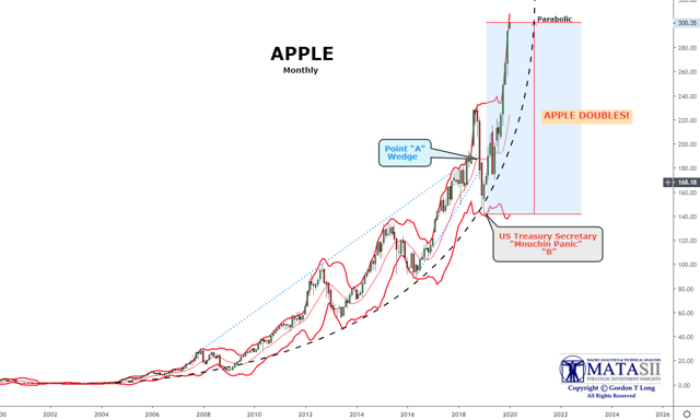 Apple Goes Parabolic