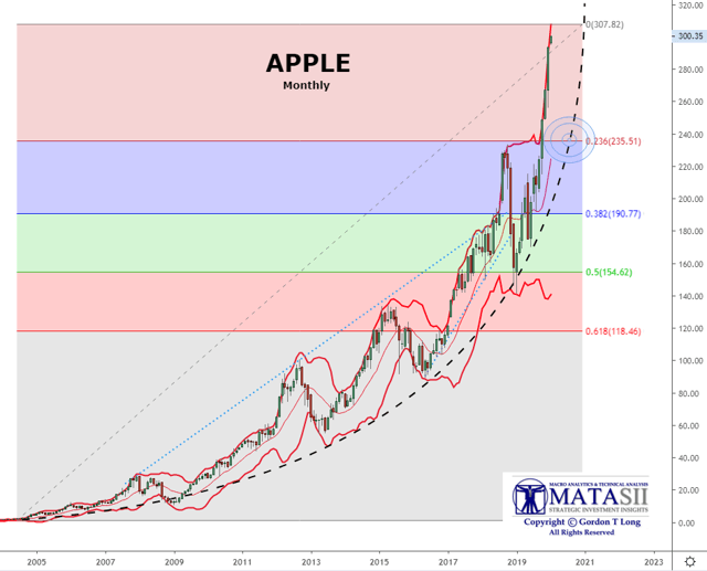 Apple Fib Pullback