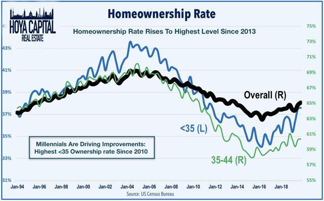 homeownership millennials