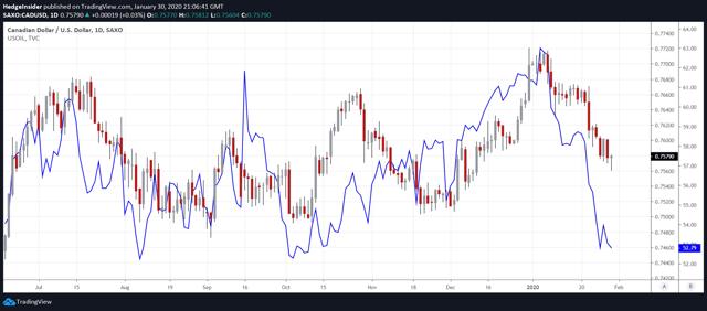 CAD/USD vs. WTI Crude Oil Prices