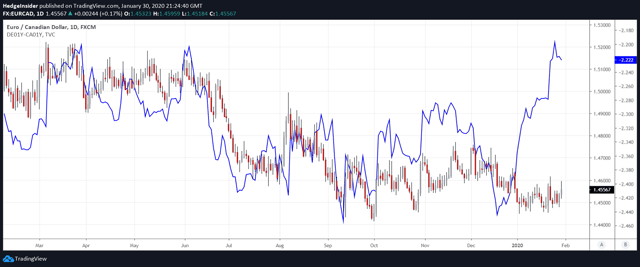 EUR/CAD vs. One-year Interest Rate Spread