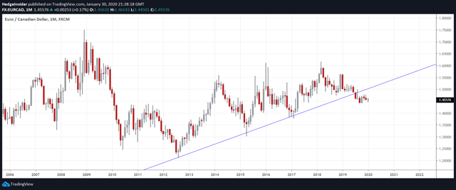 EUR/CAD Long-term View
