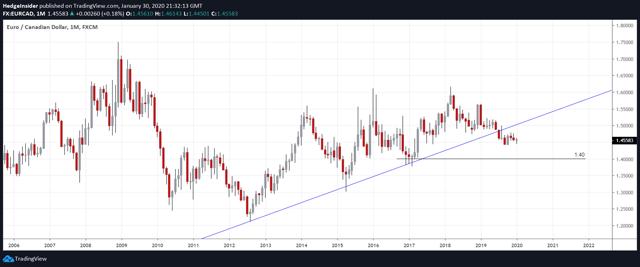 EUR/CAD Long-term Bearish View